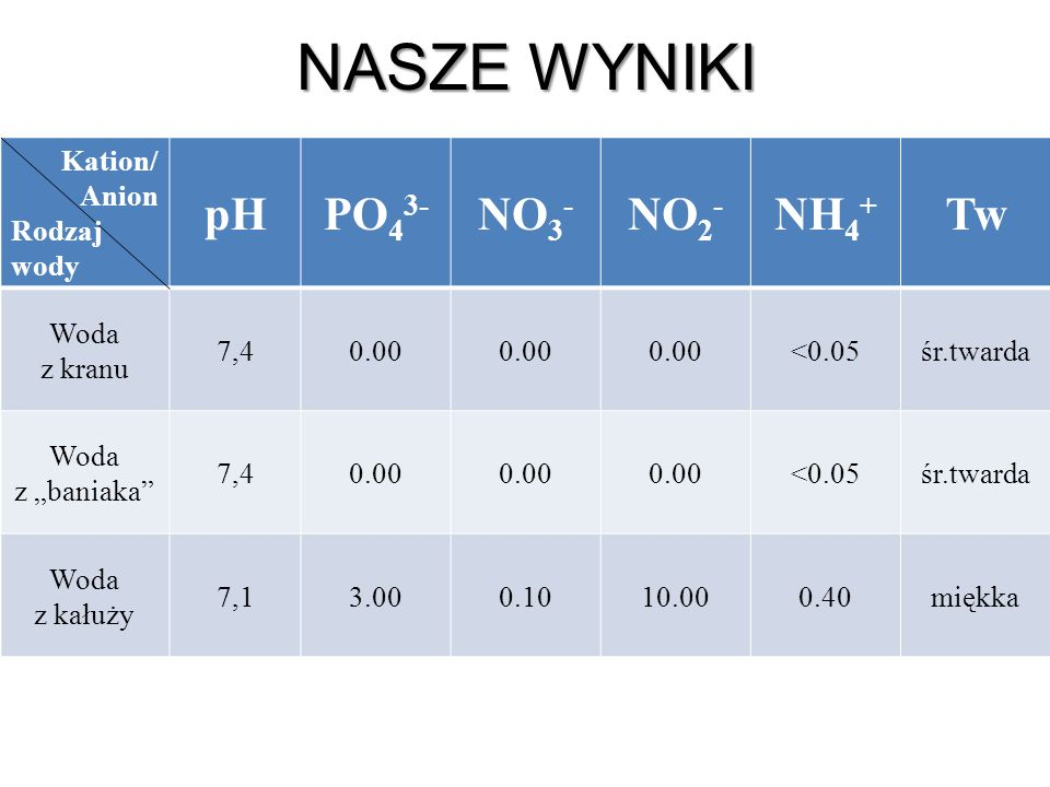 NASZE WYNIKI pH PO43- NO3- NO2- NH4+ Tw Kation/ Anion Rodzaj wody