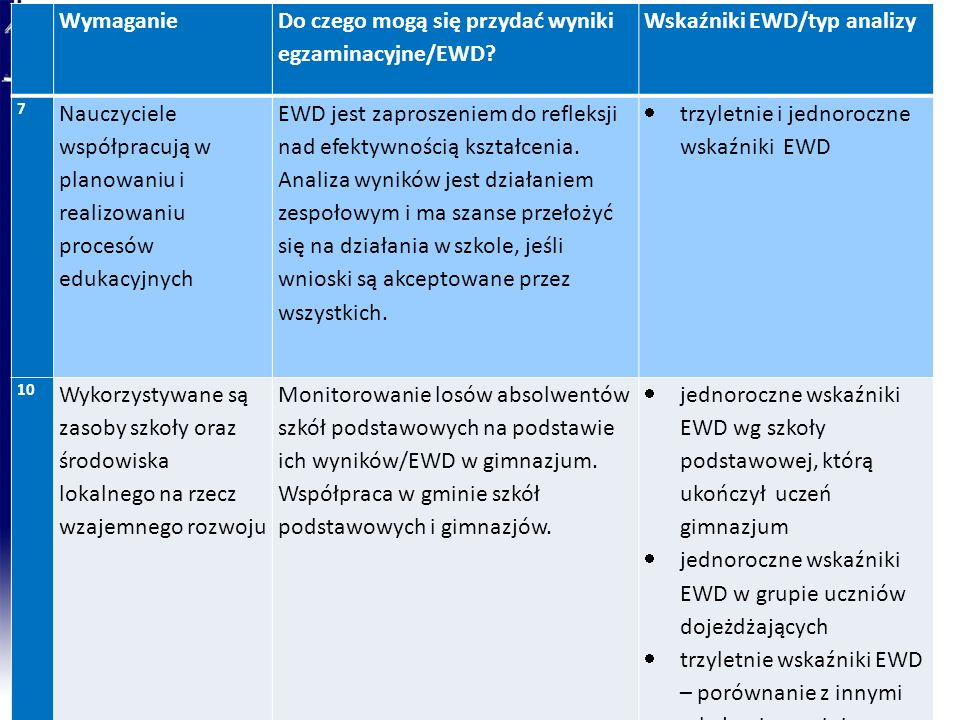 Do czego mogą się przydać wyniki egzaminacyjne/EWD