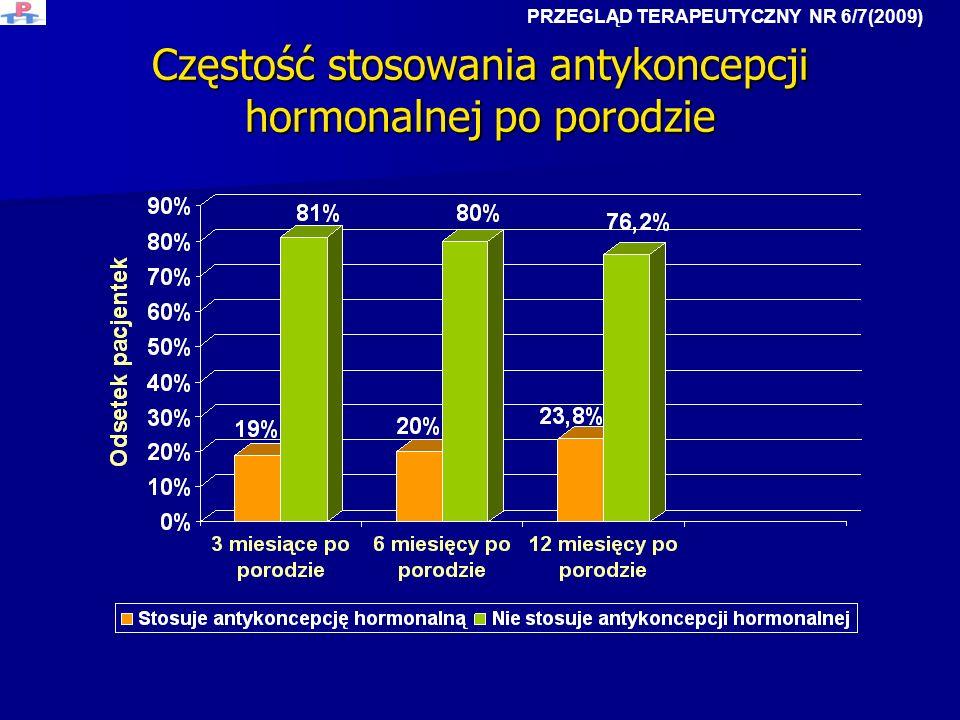 Częstość stosowania antykoncepcji hormonalnej po porodzie