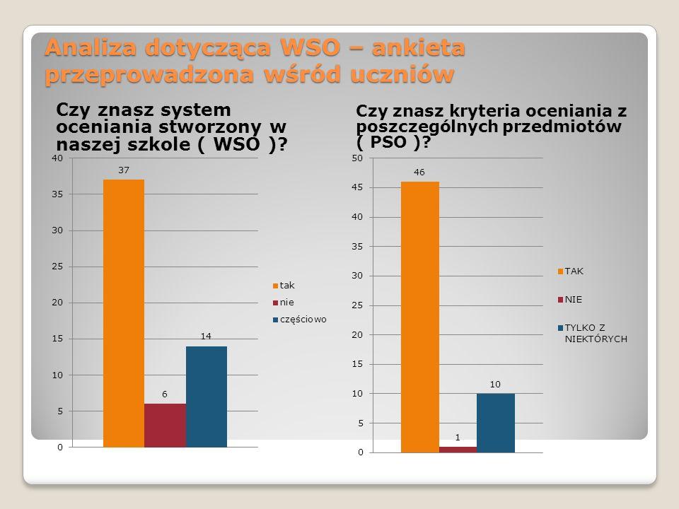Analiza dotycząca WSO – ankieta przeprowadzona wśród uczniów
