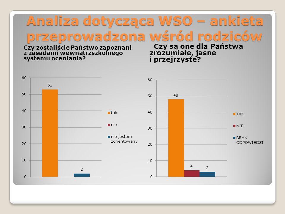 Analiza dotycząca WSO – ankieta przeprowadzona wśród rodziców