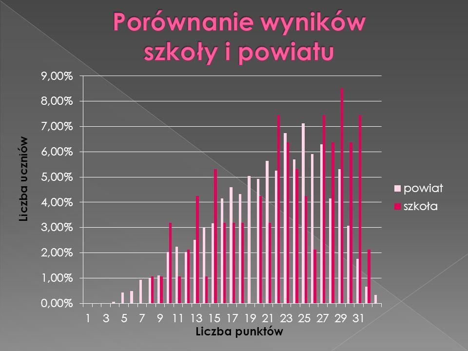 Porównanie wyników szkoły i powiatu