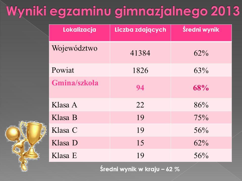 Wyniki egzaminu gimnazjalnego 2013