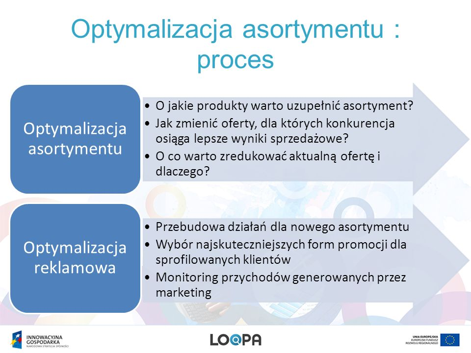 Optymalizacja asortymentu : proces