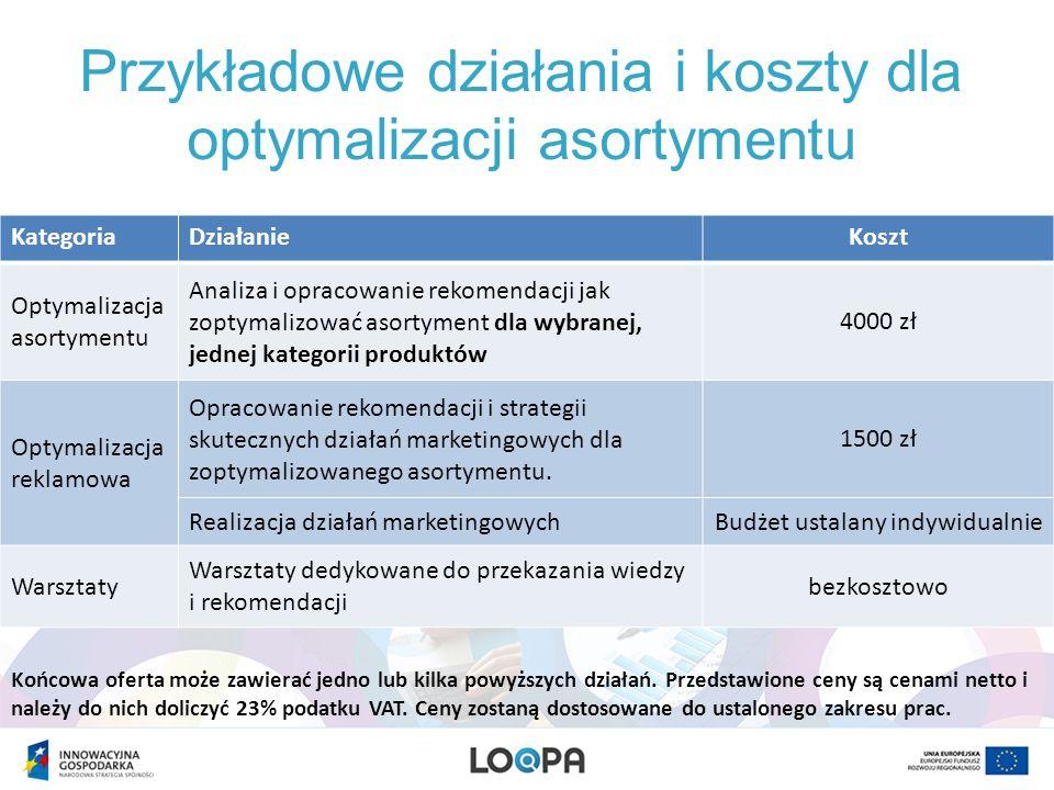 Przykładowe działania i koszty dla optymalizacji asortymentu