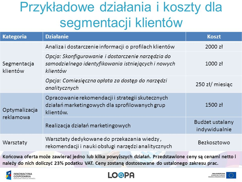 Przykładowe działania i koszty dla segmentacji klientów