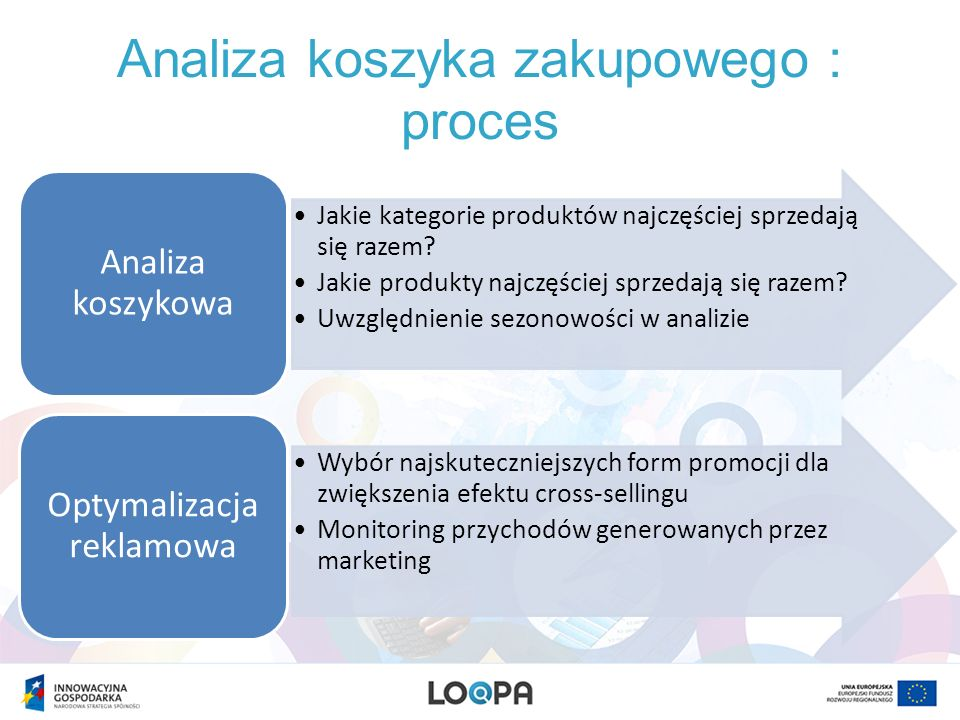 Analiza koszyka zakupowego : proces