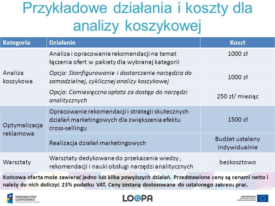 Przykładowe działania i koszty dla analizy koszykowej