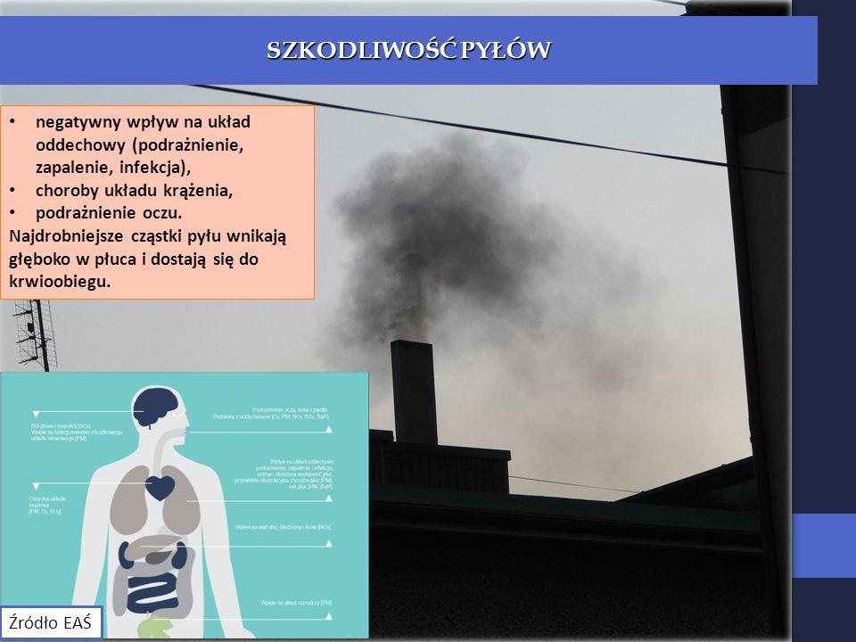 SZKODLIWOŚĆ PYŁÓW negatywny wpływ na układ oddechowy (podrażnienie, zapalenie, infekcja), choroby układu krążenia,