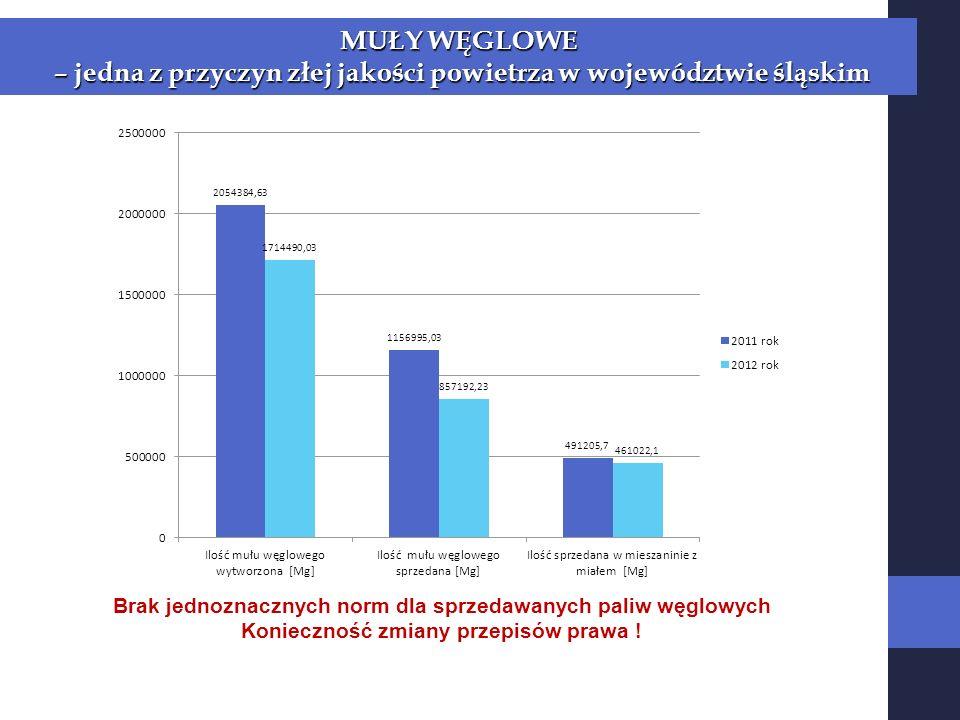 – jedna z przyczyn złej jakości powietrza w województwie śląskim