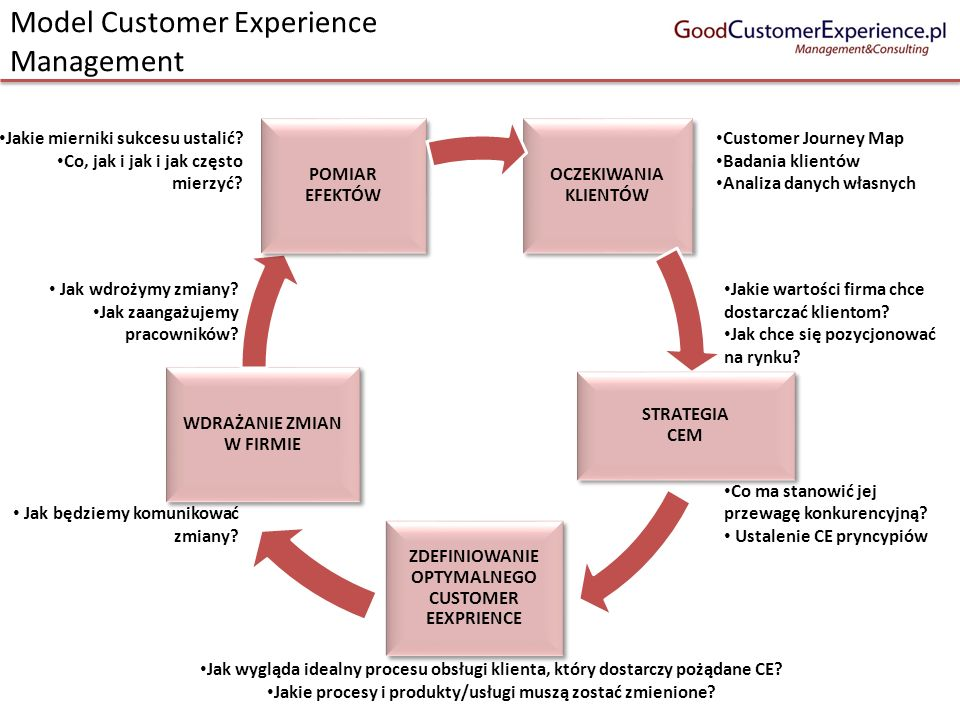 Model Customer Experience Management