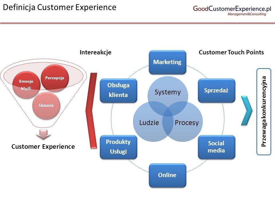 Definicja Customer Experience