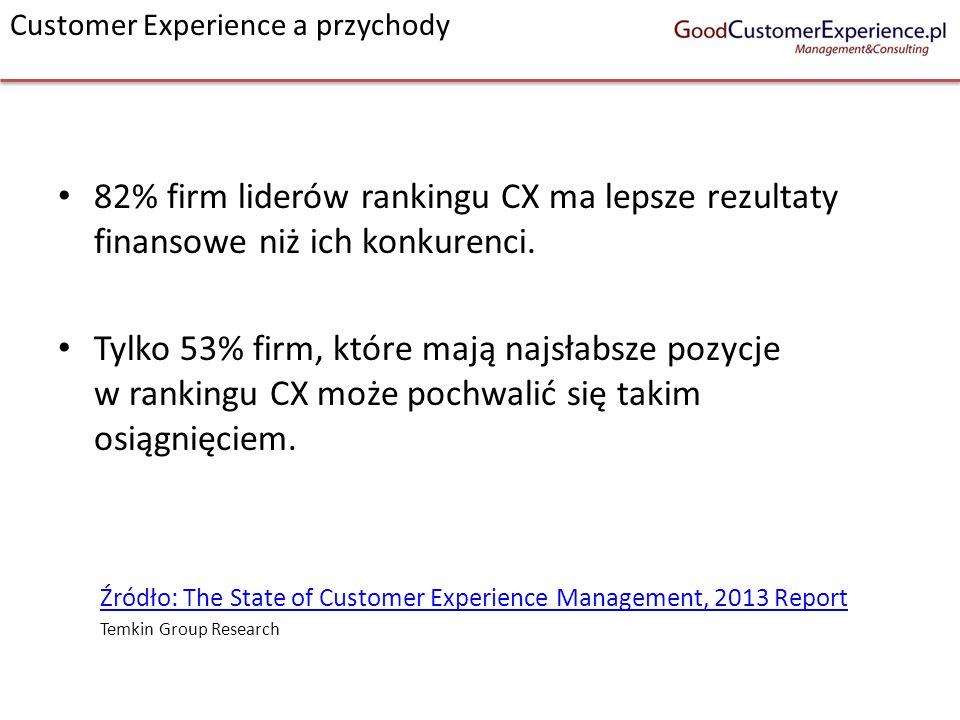 Customer Experience a przychody