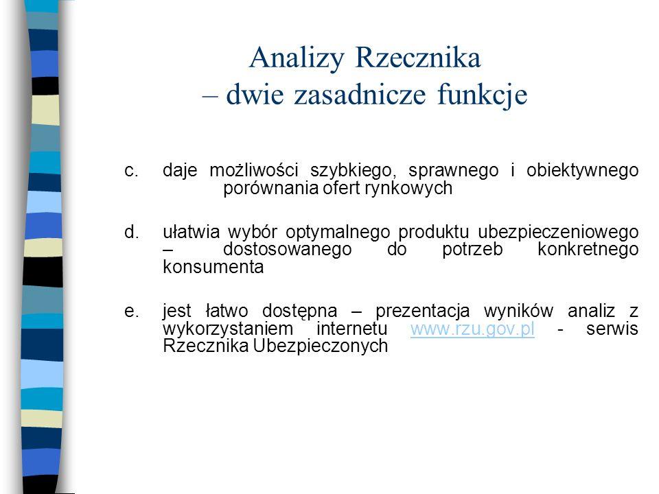 Analizy Rzecznika – dwie zasadnicze funkcje