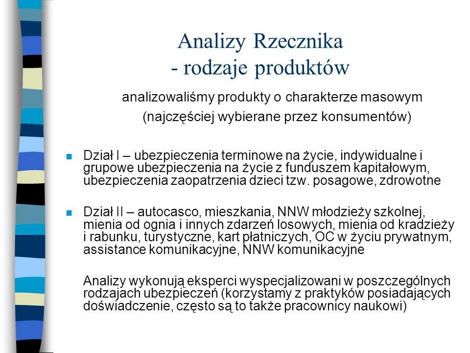 Analizy Rzecznika - rodzaje produktów