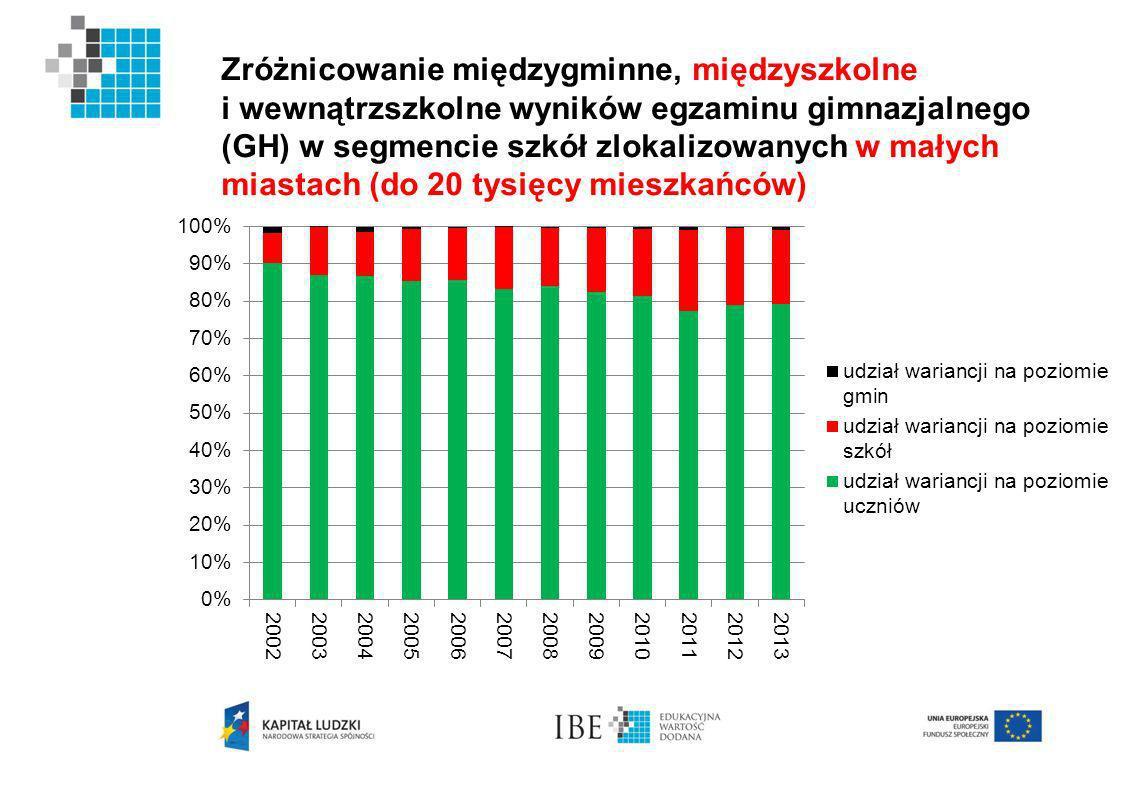 Zróżnicowanie międzygminne, międzyszkolne i wewnątrzszkolne wyników egzaminu gimnazjalnego (GH) w segmencie szkół zlokalizowanych w małych miastach (do 20 tysięcy mieszkańców)