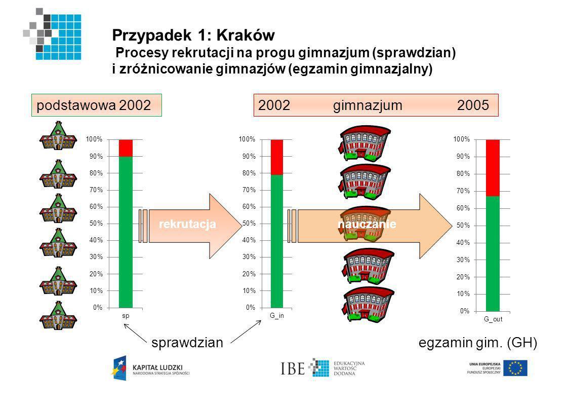 Przypadek 1: Kraków Procesy rekrutacji na progu gimnazjum (sprawdzian) i zróżnicowanie gimnazjów (egzamin gimnazjalny)