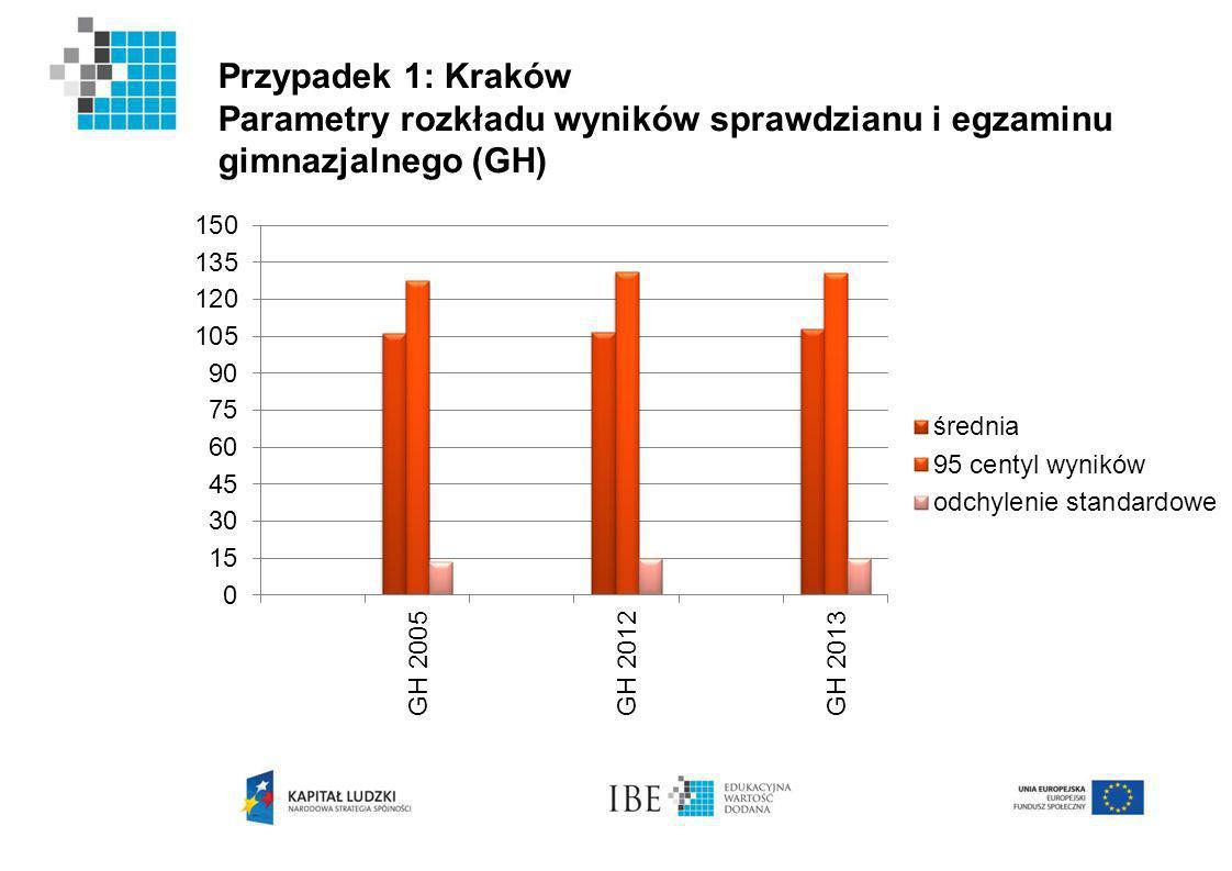Przypadek 1: Kraków Parametry rozkładu wyników sprawdzianu i egzaminu gimnazjalnego (GH)