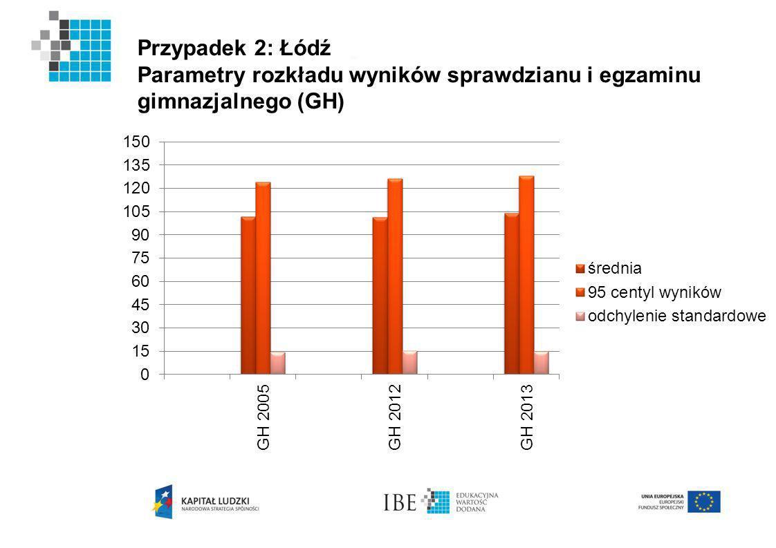 Przypadek 2: Łódź Parametry rozkładu wyników sprawdzianu i egzaminu gimnazjalnego (GH)