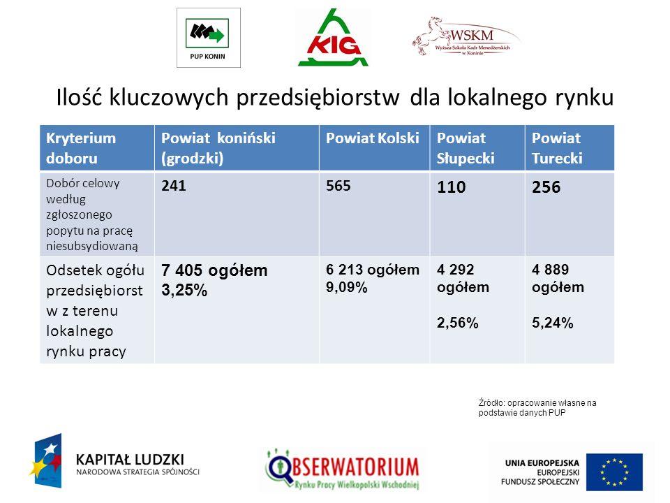 Ilość kluczowych przedsiębiorstw dla lokalnego rynku pracy