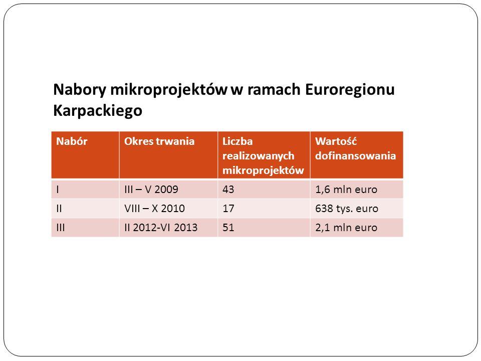 Nabory mikroprojektów w ramach Euroregionu Karpackiego