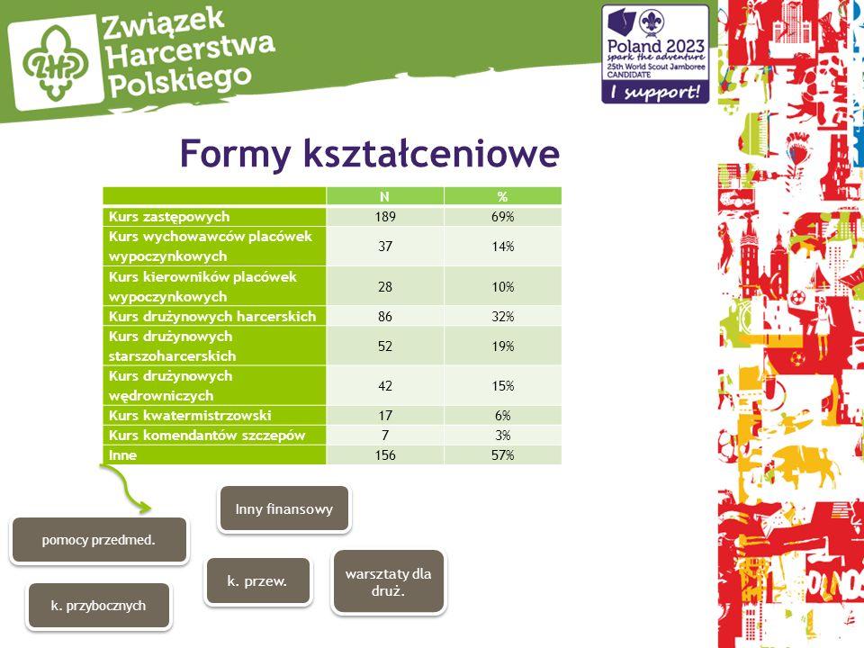 Formy kształceniowe N % Kurs zastępowych 189 69%