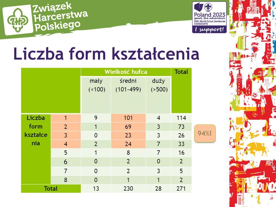 Liczba form kształcenia