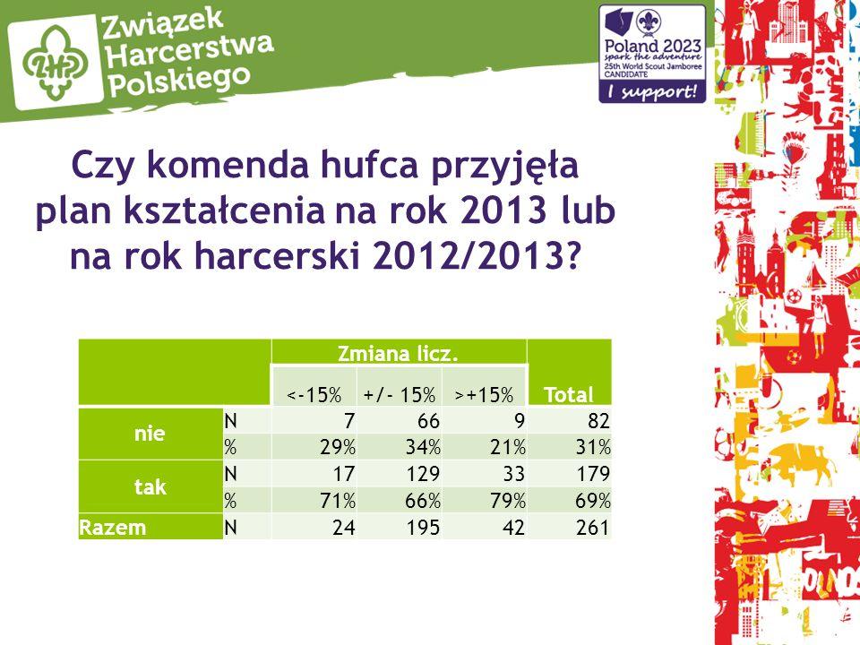 Czy komenda hufca przyjęła plan kształcenia na rok 2013 lub na rok harcerski 2012/2013