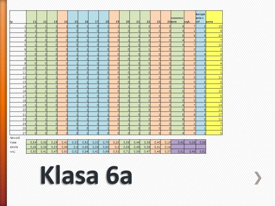 Klasa 6a lp 11 12 13 14 15 16 17 18 19 20 21 22 23 24 rozumowanie wyk.