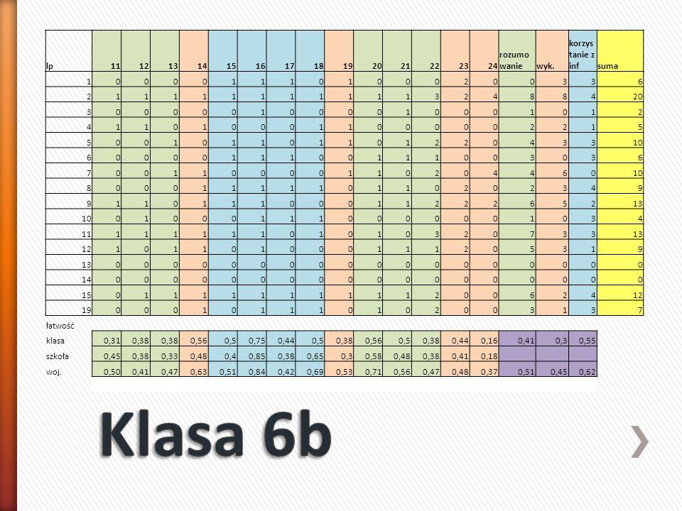Klasa 6b lp 11 12 13 14 15 16 17 18 19 20 21 22 23 24 rozumowanie wyk.