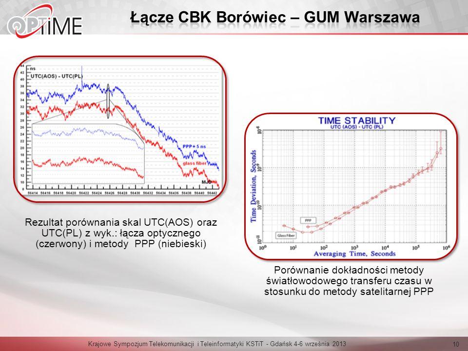 Łącze CBK Borówiec – GUM Warszawa