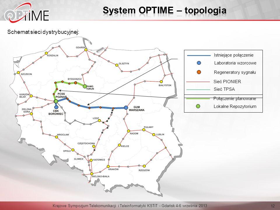 System OPTIME – topologia