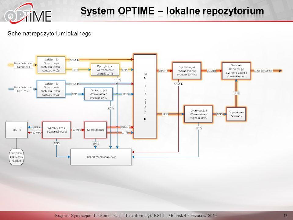 System OPTIME – lokalne repozytorium