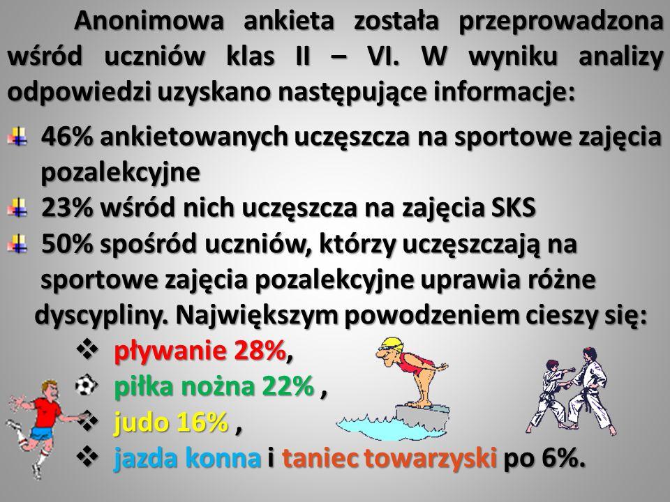 Anonimowa ankieta została przeprowadzona wśród uczniów klas II – VI