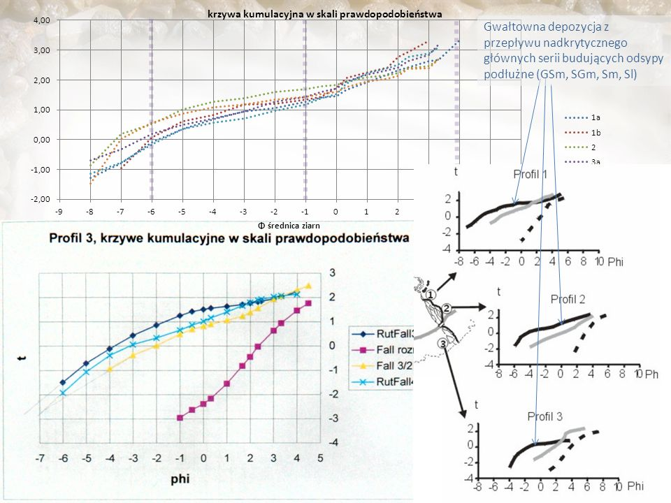 Gwałtowna depozycja z przepływu nadkrytycznego głównych serii budujących odsypy podłużne (GSm, SGm, Sm, Sl)