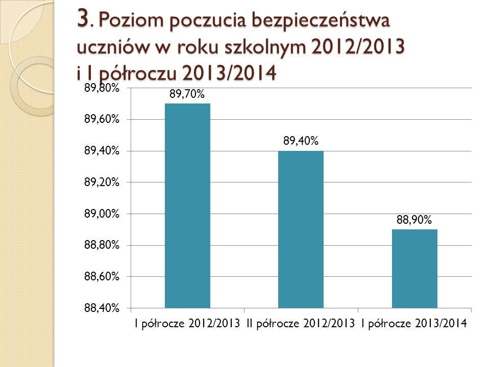 3. Poziom poczucia bezpieczeństwa uczniów w roku szkolnym 2012/2013 i I półroczu 2013/2014
