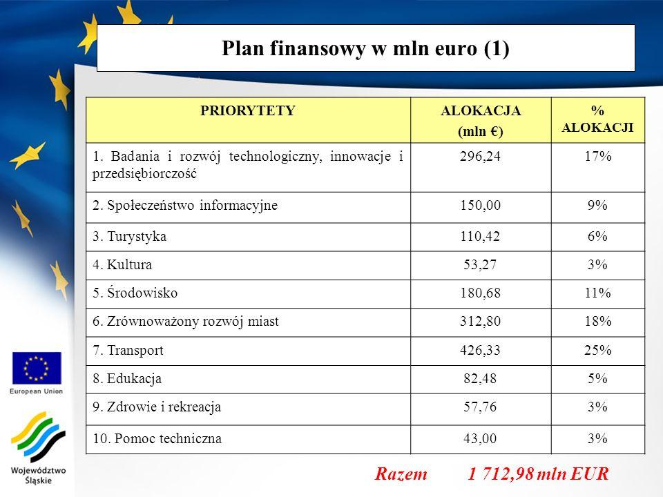 Plan finansowy w mln euro (1)