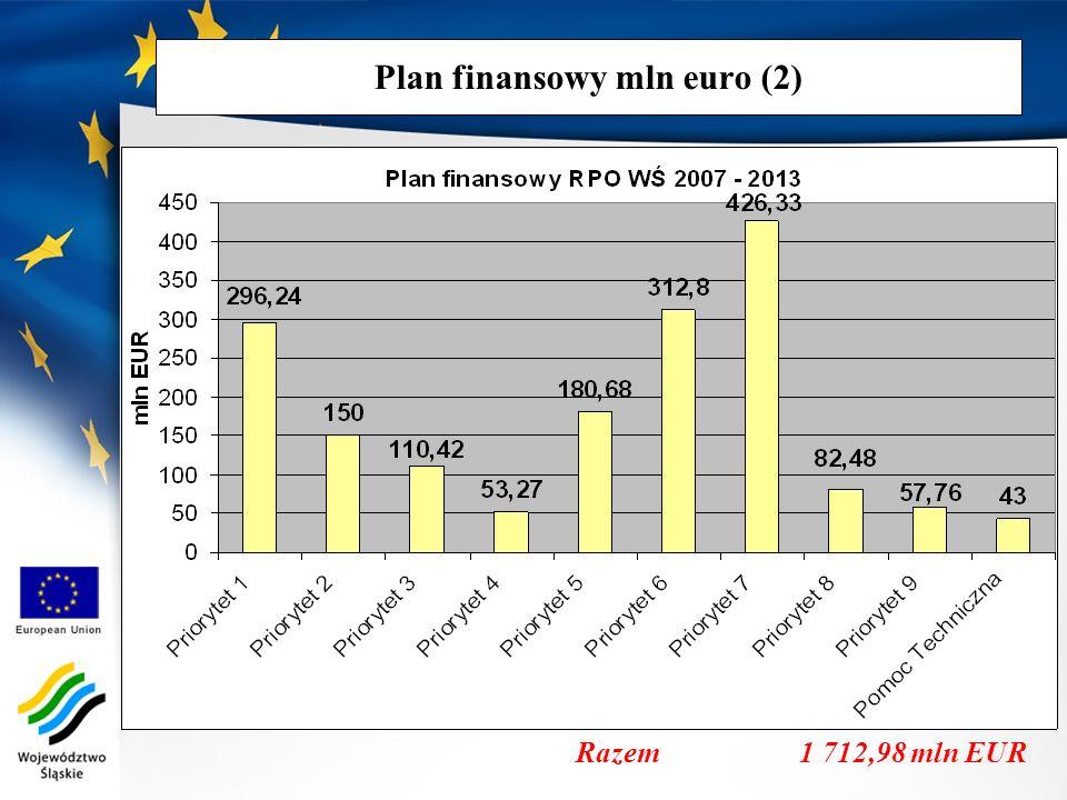 Plan finansowy mln euro (2)