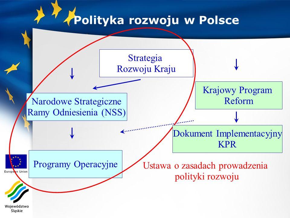 Polityka rozwoju w Polsce