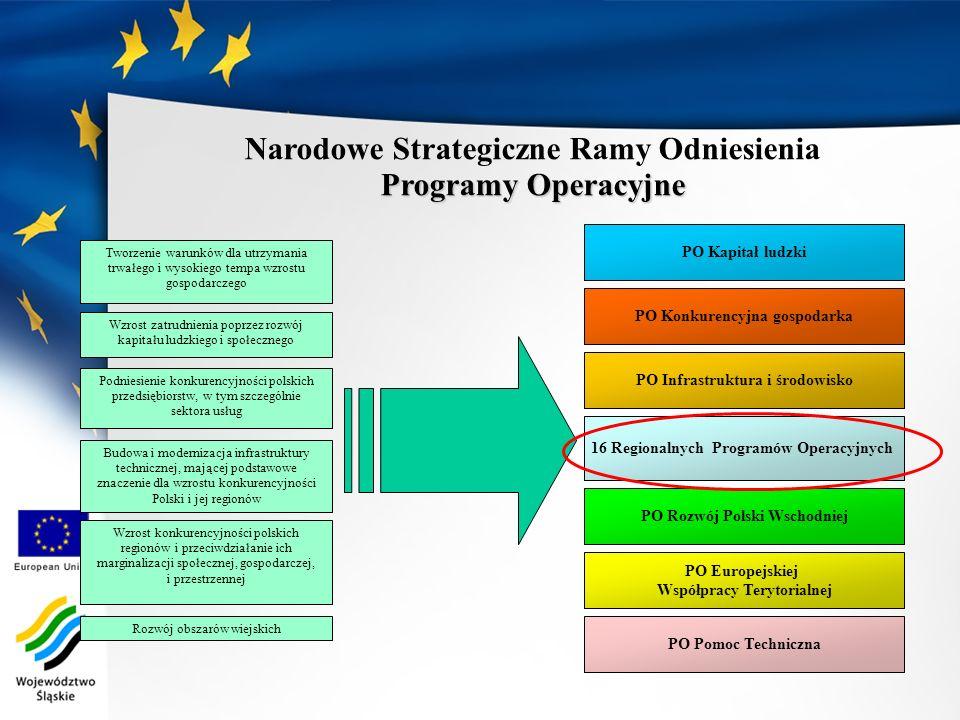 Narodowe Strategiczne Ramy Odniesienia Programy Operacyjne