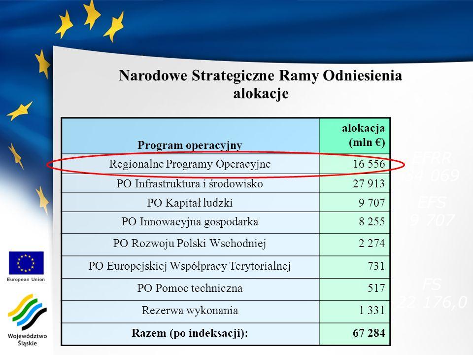 Narodowe Strategiczne Ramy Odniesienia Razem (po indeksacji):