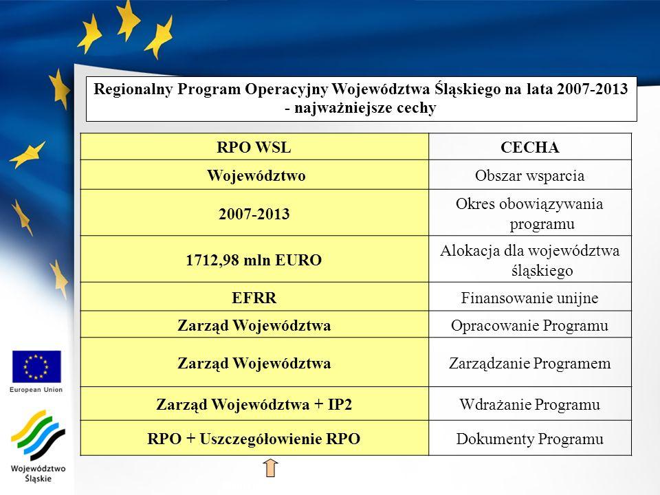 Zarząd Województwa + IP2 RPO + Uszczegółowienie RPO