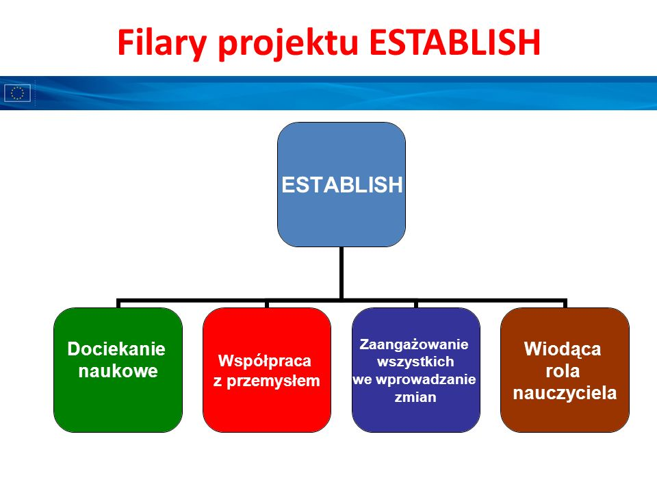 Filary projektu ESTABLISH