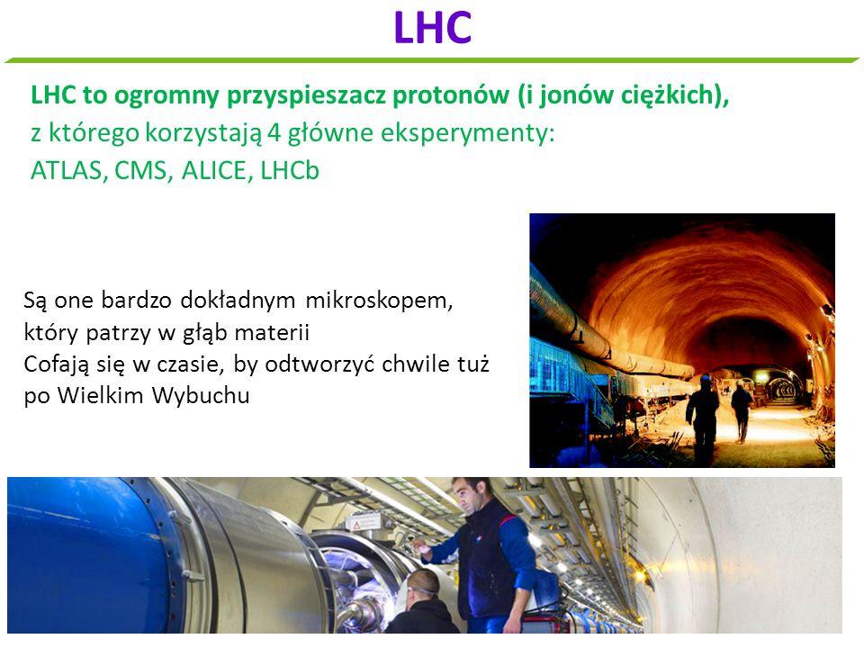 LHC LHC to ogromny przyspieszacz protonów (i jonów ciężkich),