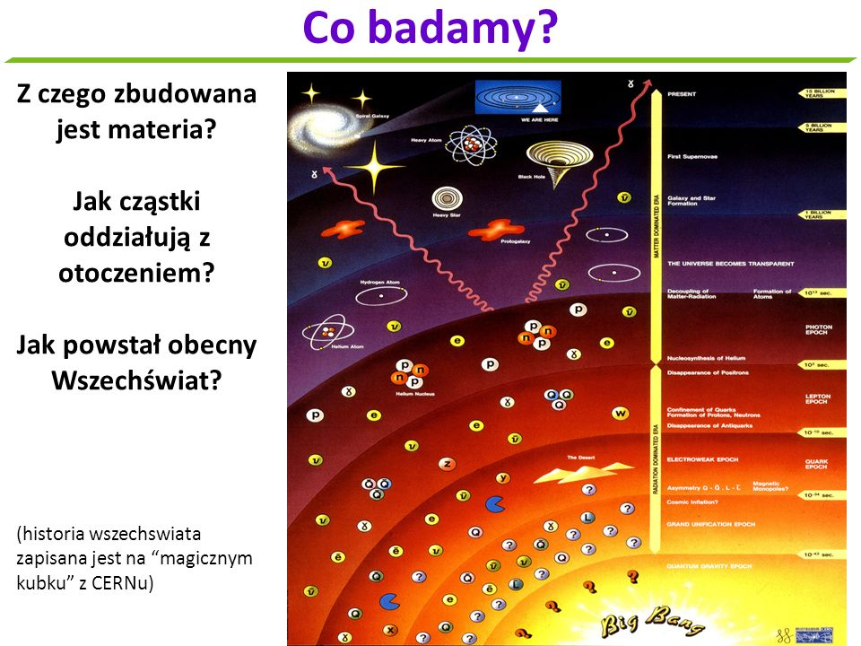 Co badamy Z czego zbudowana jest materia