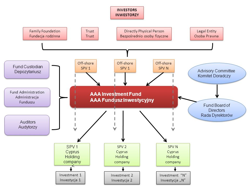 AAA Fundusz Inwestycyjny