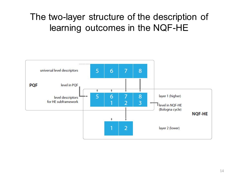 The two-layer structure of the description of learning outcomes in the NQF-HE