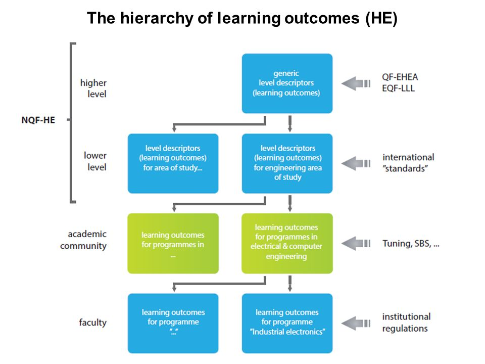 The hierarchy of learning outcomes (HE)