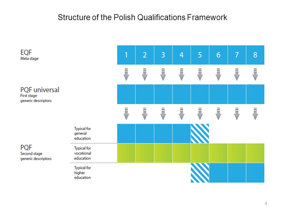 Structure of the Polish Qualifications Framework