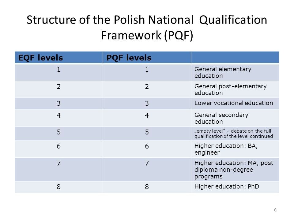 Structure of the Polish National Qualification Framework (PQF)